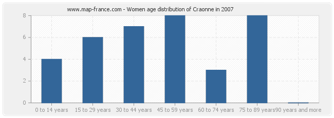 Women age distribution of Craonne in 2007