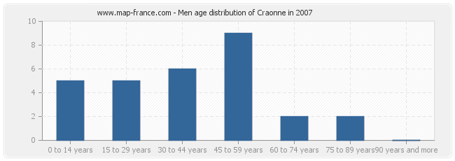 Men age distribution of Craonne in 2007