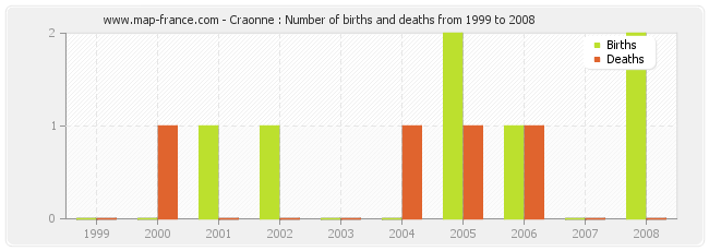 Craonne : Number of births and deaths from 1999 to 2008