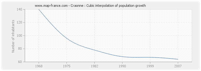 Craonne : Cubic interpolation of population growth