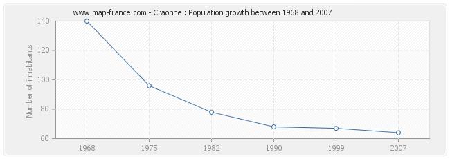 Population Craonne