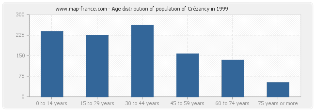 Age distribution of population of Crézancy in 1999