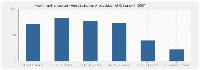 Age distribution of population of Crézancy in 2007
