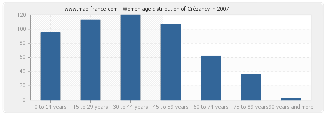 Women age distribution of Crézancy in 2007