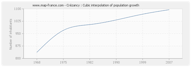Crézancy : Cubic interpolation of population growth