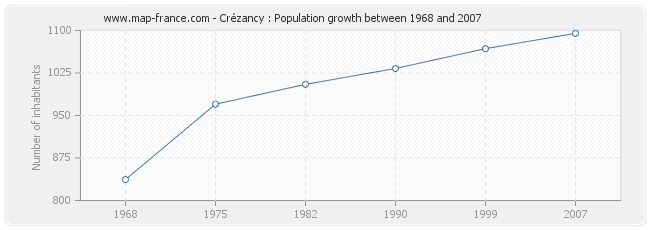 Population Crézancy