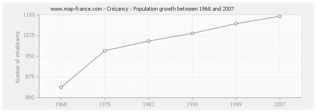 Population Crézancy