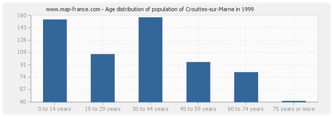 Age distribution of population of Crouttes-sur-Marne in 1999