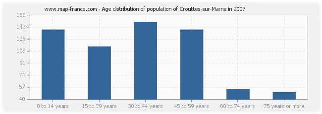 Age distribution of population of Crouttes-sur-Marne in 2007