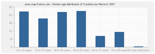 Women age distribution of Crouttes-sur-Marne in 2007