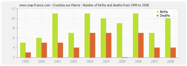 Crouttes-sur-Marne : Number of births and deaths from 1999 to 2008