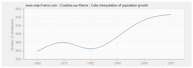 Crouttes-sur-Marne : Cubic interpolation of population growth