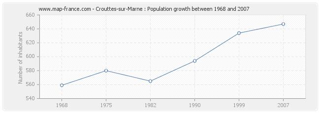 Population Crouttes-sur-Marne