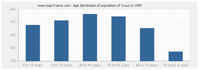 Age distribution of population of Crouy in 1999