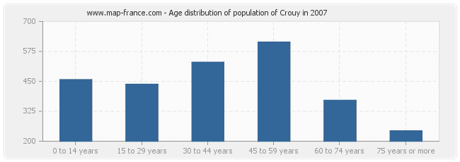 Age distribution of population of Crouy in 2007