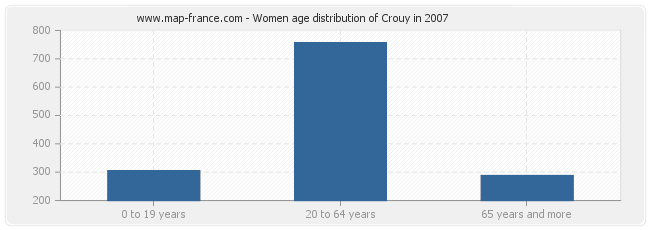 Women age distribution of Crouy in 2007