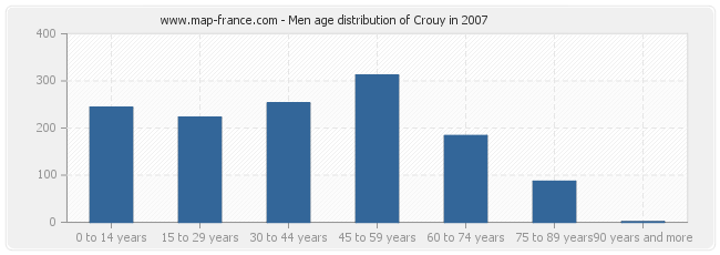 Men age distribution of Crouy in 2007