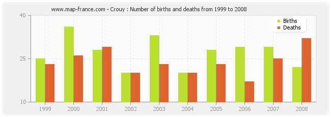 Crouy : Number of births and deaths from 1999 to 2008