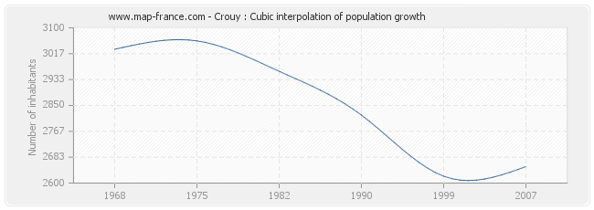Crouy : Cubic interpolation of population growth