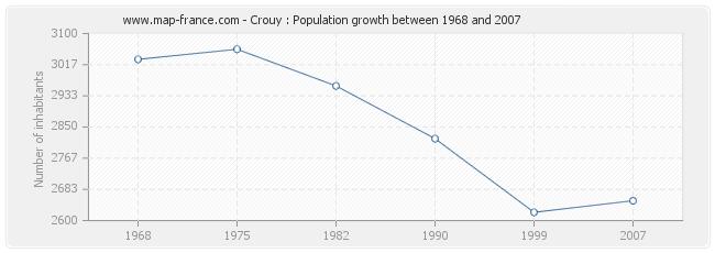 Population Crouy