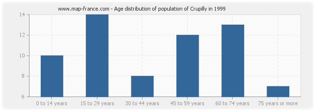 Age distribution of population of Crupilly in 1999