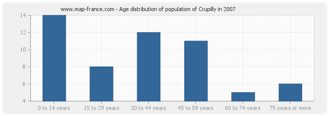 Age distribution of population of Crupilly in 2007