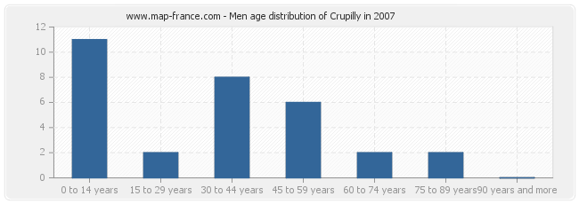 Men age distribution of Crupilly in 2007