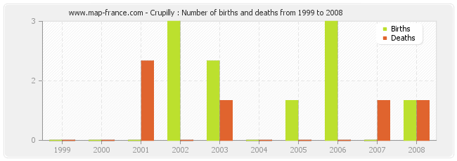 Crupilly : Number of births and deaths from 1999 to 2008