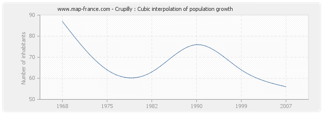 Crupilly : Cubic interpolation of population growth