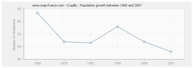 Population Crupilly
