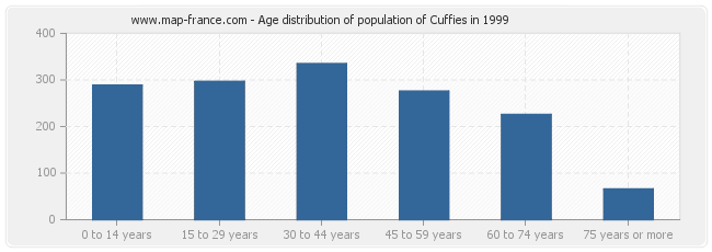 Age distribution of population of Cuffies in 1999