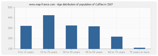 Age distribution of population of Cuffies in 2007