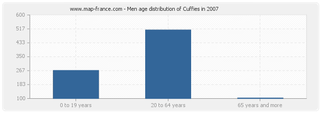 Men age distribution of Cuffies in 2007