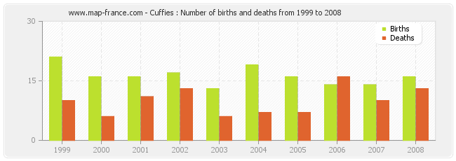 Cuffies : Number of births and deaths from 1999 to 2008