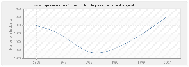 Cuffies : Cubic interpolation of population growth
