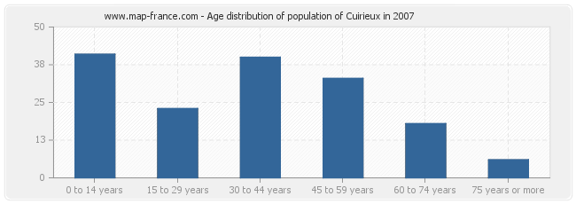 Age distribution of population of Cuirieux in 2007
