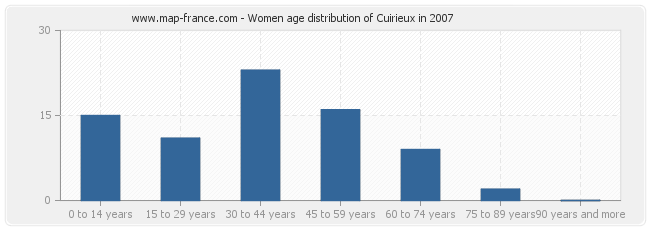 Women age distribution of Cuirieux in 2007