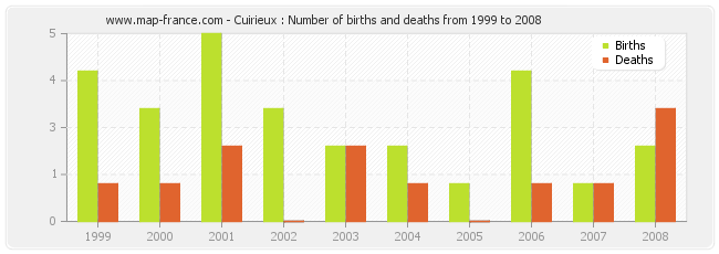 Cuirieux : Number of births and deaths from 1999 to 2008