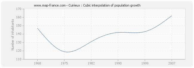 Cuirieux : Cubic interpolation of population growth