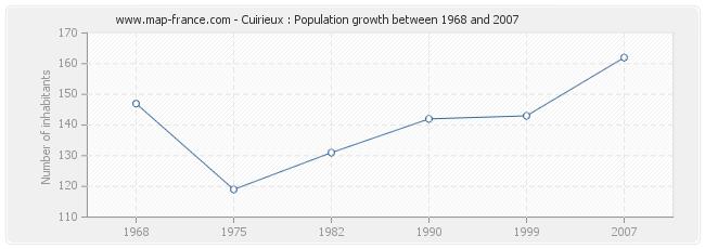 Population Cuirieux