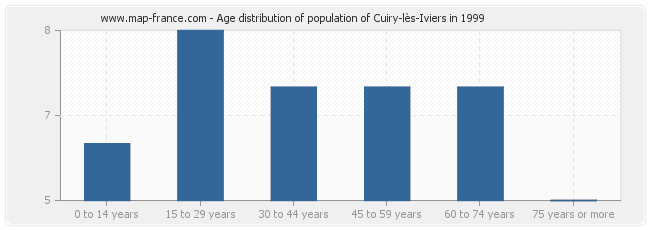 Age distribution of population of Cuiry-lès-Iviers in 1999