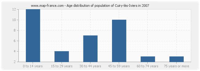 Age distribution of population of Cuiry-lès-Iviers in 2007