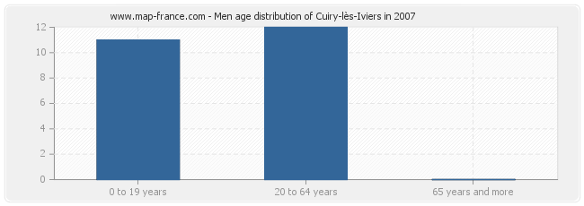 Men age distribution of Cuiry-lès-Iviers in 2007
