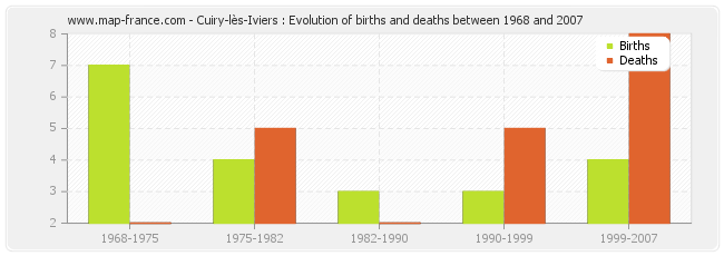 Cuiry-lès-Iviers : Evolution of births and deaths between 1968 and 2007