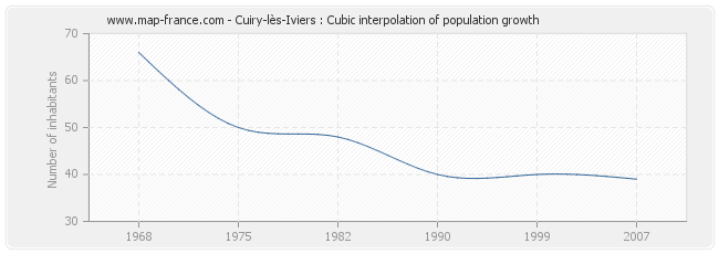 Cuiry-lès-Iviers : Cubic interpolation of population growth