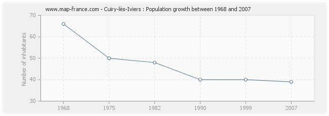 Population Cuiry-lès-Iviers