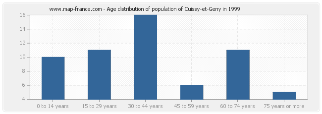 Age distribution of population of Cuissy-et-Geny in 1999