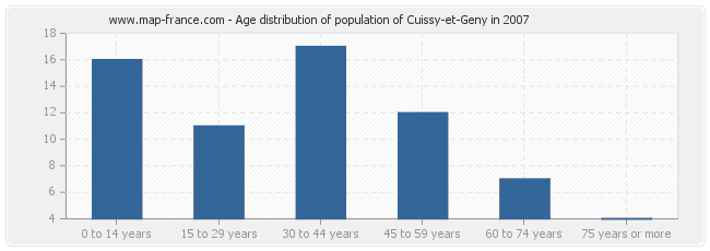 Age distribution of population of Cuissy-et-Geny in 2007