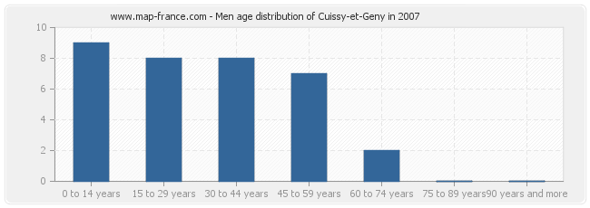 Men age distribution of Cuissy-et-Geny in 2007