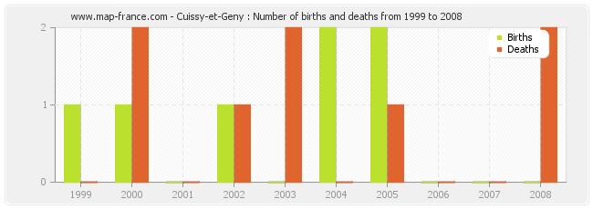 Cuissy-et-Geny : Number of births and deaths from 1999 to 2008